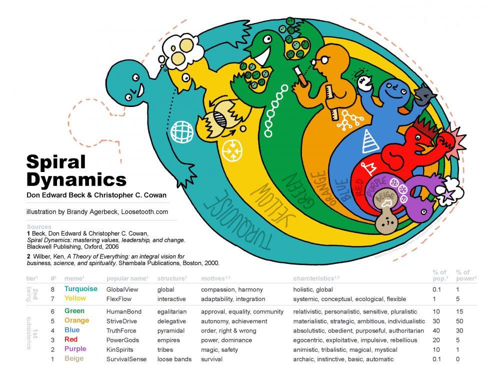 spiral_dynamics6.jpg