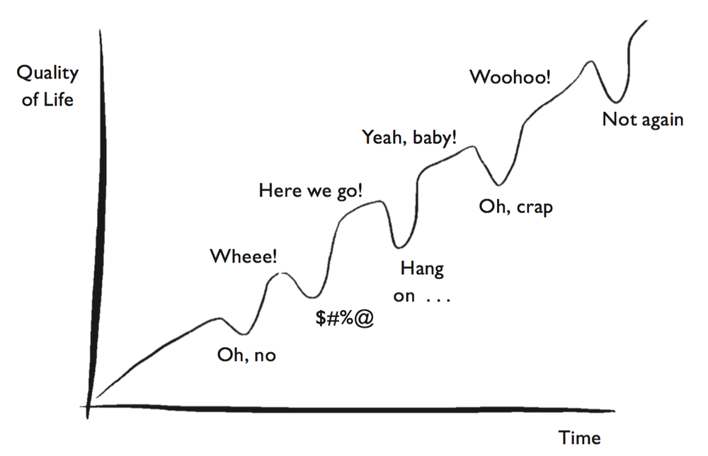 Lakhiani-New-Concept-of-Growth-Chart.png