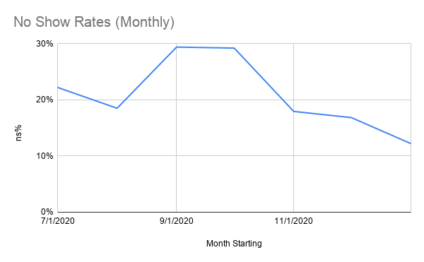 No Show Rates (Monthly).png